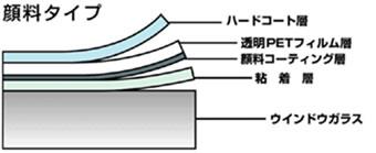 顔料タイプ